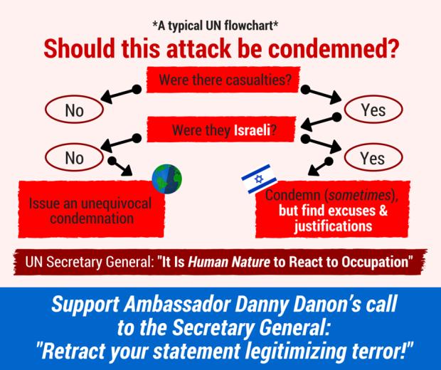 UN Palestinian incitement